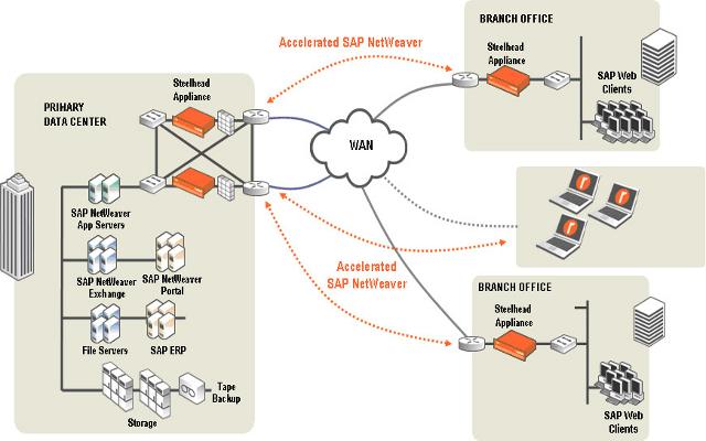 ¿Cual es son los criterios tecnológicos a la hora de elegir un software ERP?