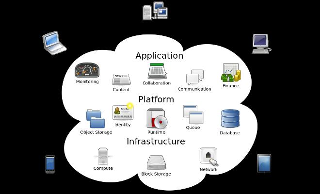 Es una realidad de alquiler de software ERP. Soluciones SaaS.