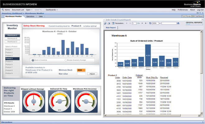 Cuadro de Mandos de un ERP o Business Intelligence